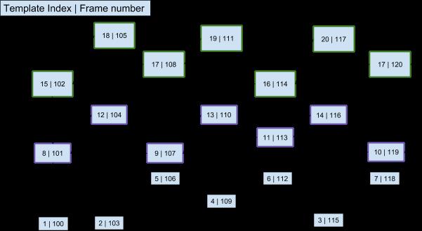 RTP Payload Format For AV1