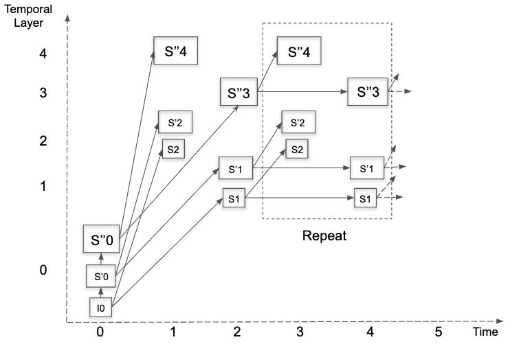 AV1 Bitstream & Decoding Process Specification